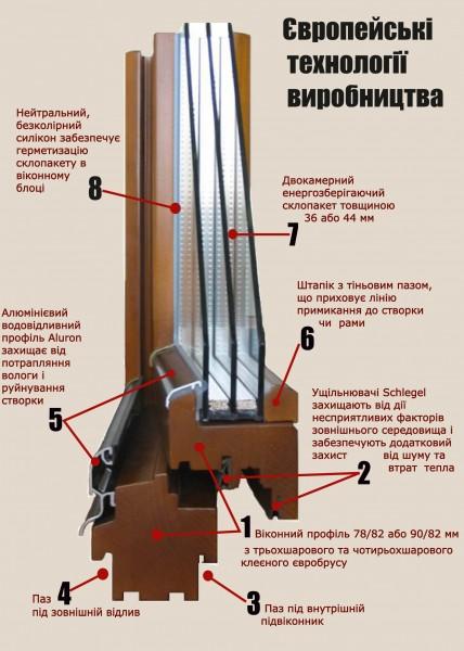 Окна деревянные: дуб, сосна. Гарантия от завода производителя. Цена за м. кв. глухого окна.