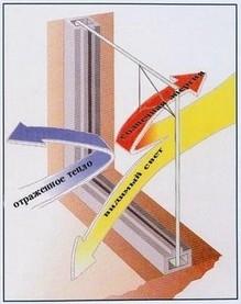 Окна ПВХ с двукамерными энергосберегающими стеклопакетыми по цене обычных