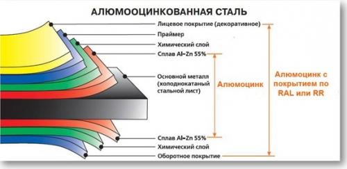 Основные виды покрытия стали для металлочерепицы и профнастила