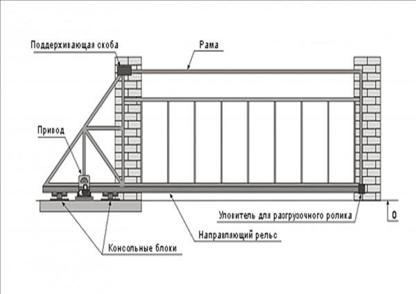 Откатные ворота размером 3 х 2м обшитые профлистом. Изготавливаем ворота по вашим размерам. Автоматика для ворот.