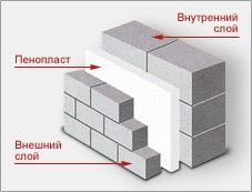 """Пенопласт -С- 25 100 мм. 1000*500*100мм шт плотность 25"""" (есть также плотность: 15 и 35). Скидки - 345 грн. / м3-"""