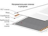 Пленочный теплый пол Luchi (ширина 50см) 220 Вт/м2
