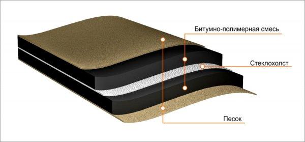 Фото 1 Підкладковий килим для бітумної черепиці Полибуд ХММ 0,9мм - 24,52грн 344422