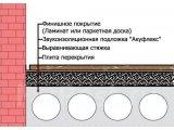 Фото  2 Подложка под напольное покрытие Акуфлекс 25 м 4 мм 2246093