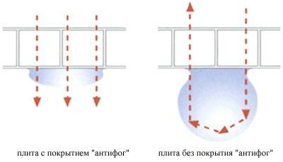 Поликарбонат Polygal- Policulite (поликулайт) с покритием антифог для теплиц