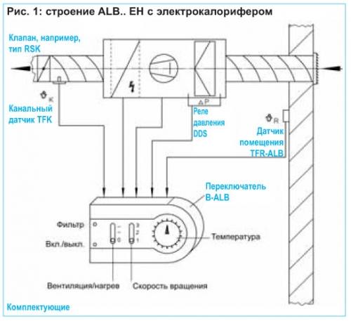 Приточные установки ALB