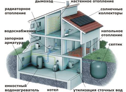 Проектирование, монтаж: котельных, отопления, водоснабжения.