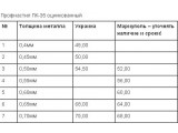 Профнастил оцинк. ПС8, ПС10, ПС20, ПК35, ПК44, ПК45, ПК60, ПК75