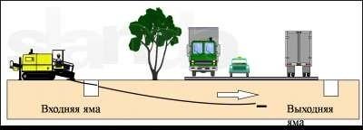 Прокладка водовода методом ГНБ (прокол). Стоимость работ зависит от диаметра скважины, длины, вида грунта