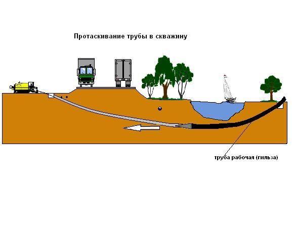 Прокол под любыми препятствиями современной буровой установкой до 300м без выхода на поверхность