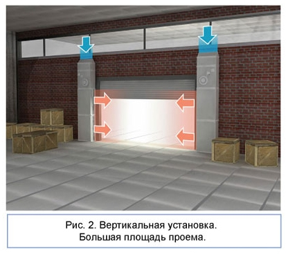 Промышленные Тепловые Завесы (044) 332-81-40 моб. (063) 262-47-62 www. ВТС. УКР