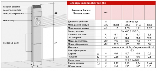 Промышленные Тепловые Завесы Электрические (044) 332-81-40 моб. (063) 262-47-62 www. ВТС. УКР