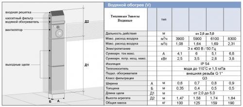 Промышленные Тепловые Завесы Водяные (044) 332-81-40 моб. (063) 262-47-62 www. ВТС. УКР