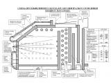 Фото  1 Промышленный твердотопливный котел-утилизатор 150 Квт KW-GSN 1745465