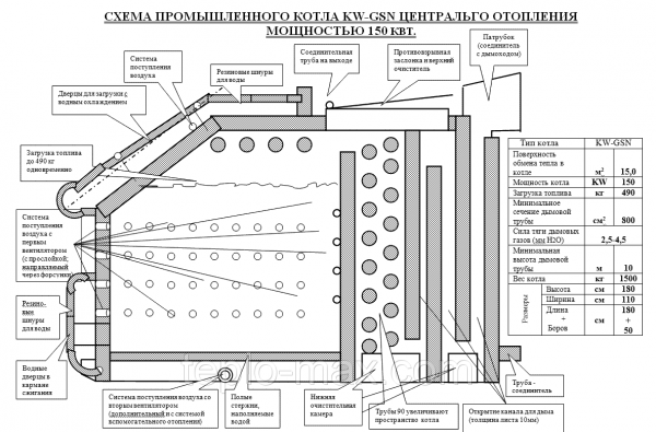 Фото  1 Промышленный твердотопливный котел-утилизатор Идмар 150 Квт KW-GSN 1745380
