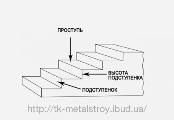 Проступь бетонная 2ЛН-14-5