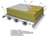 Фото  3 ПВХ мембрана LOGICROOF V-RP 3,2 393433