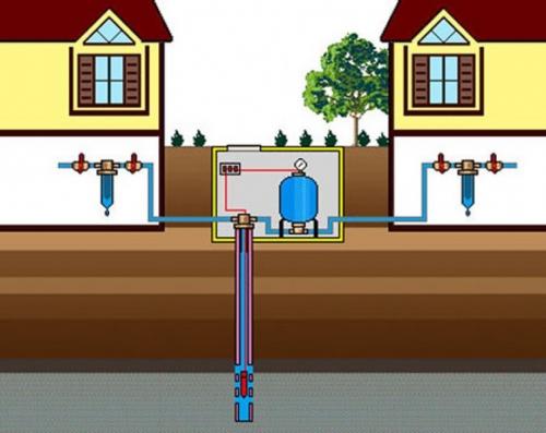 Разработка и согласование проекта (дома, коттеджи, водопровод и канализация, скважины, насосные станции, автоматика).