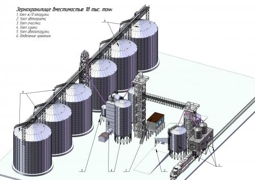Разработка технологий , проектирование зерно комплексов
