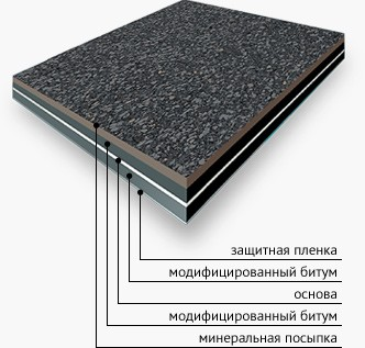 Руберит СХ-3,5-ПС (основа стеклохолст, посыпка сланец)