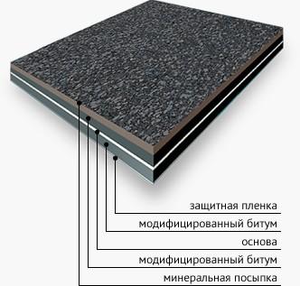 Руберит СХ-4,0-П (основа стеклохолст, посыпка гранит)