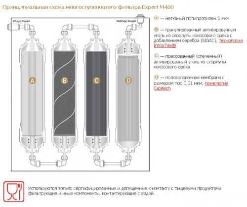 Самый современный фильтр для воды Expert 400