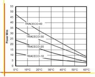 Саморегулируемые кабели TRACECO® (Франция) - надежное решение для систем антиобледенения кровель, желобов, труб.