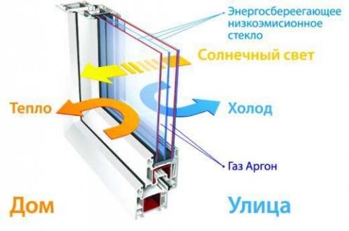 Селективное стекло