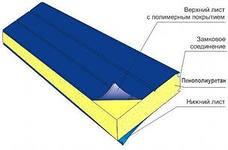Сэндвич-панели из пенополиуретана:пане ль стеновая с односторонней облицовкой 1ПТС 80-1х0,5-1190 .