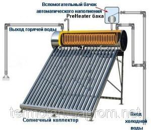 Сезонный солнечный коллектор с теплообменником СКС-Т 30-300
