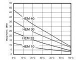 Системы антиобледенения водостоков,крыш,обогрев труб,кабель двужильный саморегулируемый 20 Вт/м Hemstedt HEM 20