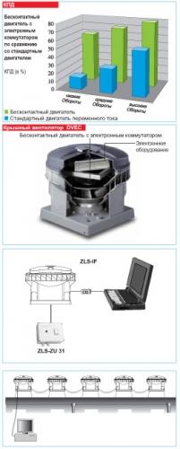Системы центральной вентиляции ZLS
