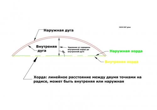 Снятие шаблонов и определение геометрии для дальнейшего изготовления стекла или ламината(триплекса).