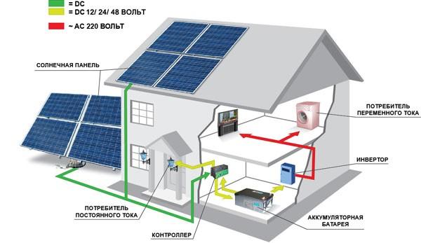 Солнечная сетевая система 3,75кВт (Украина)