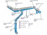 Стальная водосточная система от производителя