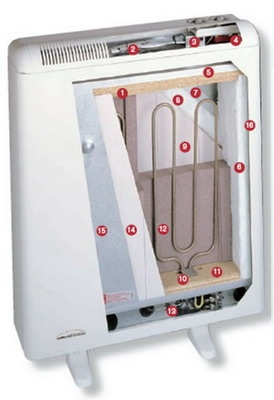 Статичний тепловий накопичувач , 1,6 кВт- радикальна заміна електрокотлів, конвекторів та обігрівачів.