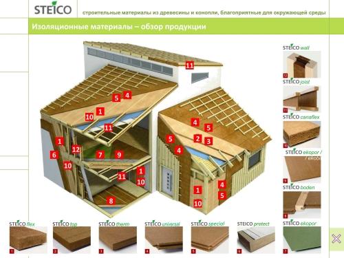 STEICO- материал, который сохраняет тепло- это необычное и основное преимущество в изоляционных материалах .