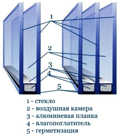 Стеклопакет двухкамерный 4-6-4-6-4 (24 мм), 4-8-4-10-4 (30 мм), 4-10-4-10-4 (32 мм)