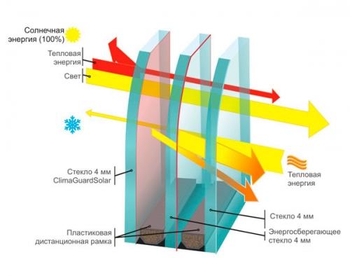 Стеклопакет двухкамерный энергосберегающий 4-12-4-16-4i (40 мм), 4-14-4-14-4i (40 мм), 4-10-4-20-4i (42 мм)