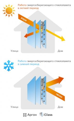 Стеклопакет двухкамерный энергосберегающий, заполнение аргоном, 4-10-4Ar-10-4i (32 мм)