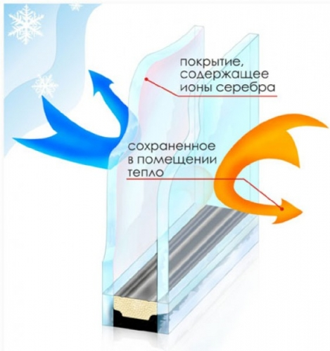 Стеклопакет однокамерный энергосберегающий, 4-6-4i (14 мм)