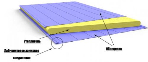 Стеновая сэндвич панель 50х1000мм Al-Zn/Al-Zn Пенополистерол (м2)