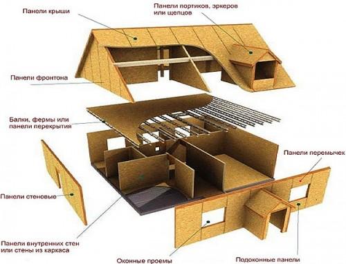 Строим КАНАДСКИЕ-ДОМА  каркасно-щитовые. от 160грн. /м. кв.