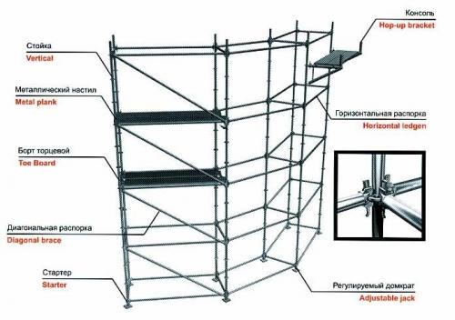 строительные модульные леса Флексилок для монтажа сцен и работ на криволинейных объектах