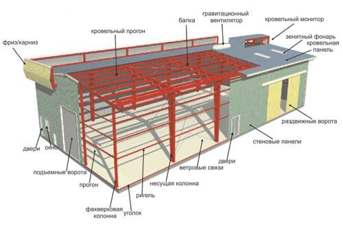 Строительство быстровозводимых каркасных зданий: торговые площади, склады, ангары, СТО, салоны, спортивные залы, …