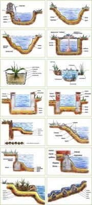 Строительство, очистка озер