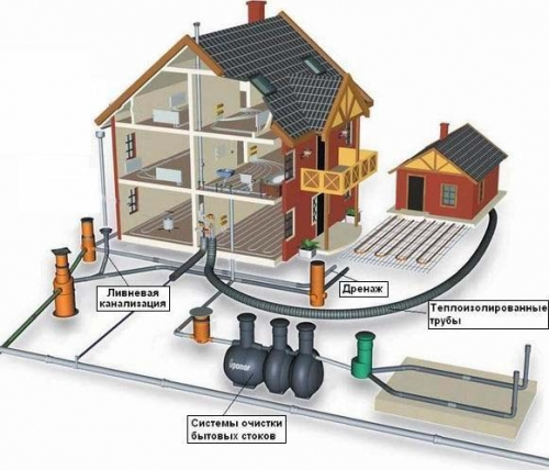Строительство, проектирование систем канализации домоб, предприятий