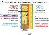 Строительство, тепло и звукоизоляция мансард