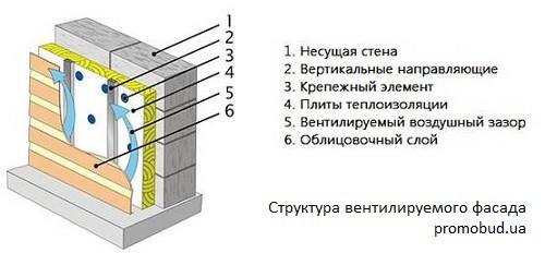 структура навесного вентилируемого фасада фото