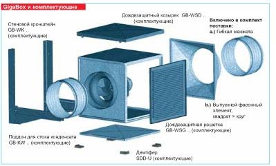 Центробежные вентиляторы GigaBox